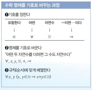 수학동아 1월호 제공